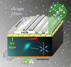 Electron density in different valleys after electron injection in a dual-gate valleytronic transistor (Uppsala university)