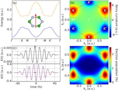 few-cycle linearly polarized pulses can induce a high degree of valley polarization
