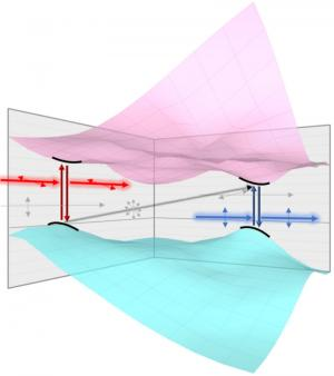 SnS Valleys respond to light polarization (image)